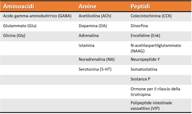 Neurotrasmettitori tabella