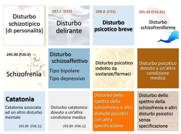 Spettro schizofrenico-DSM5